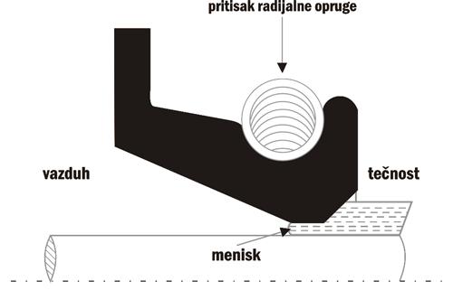 Dijagram principa rada semeringa